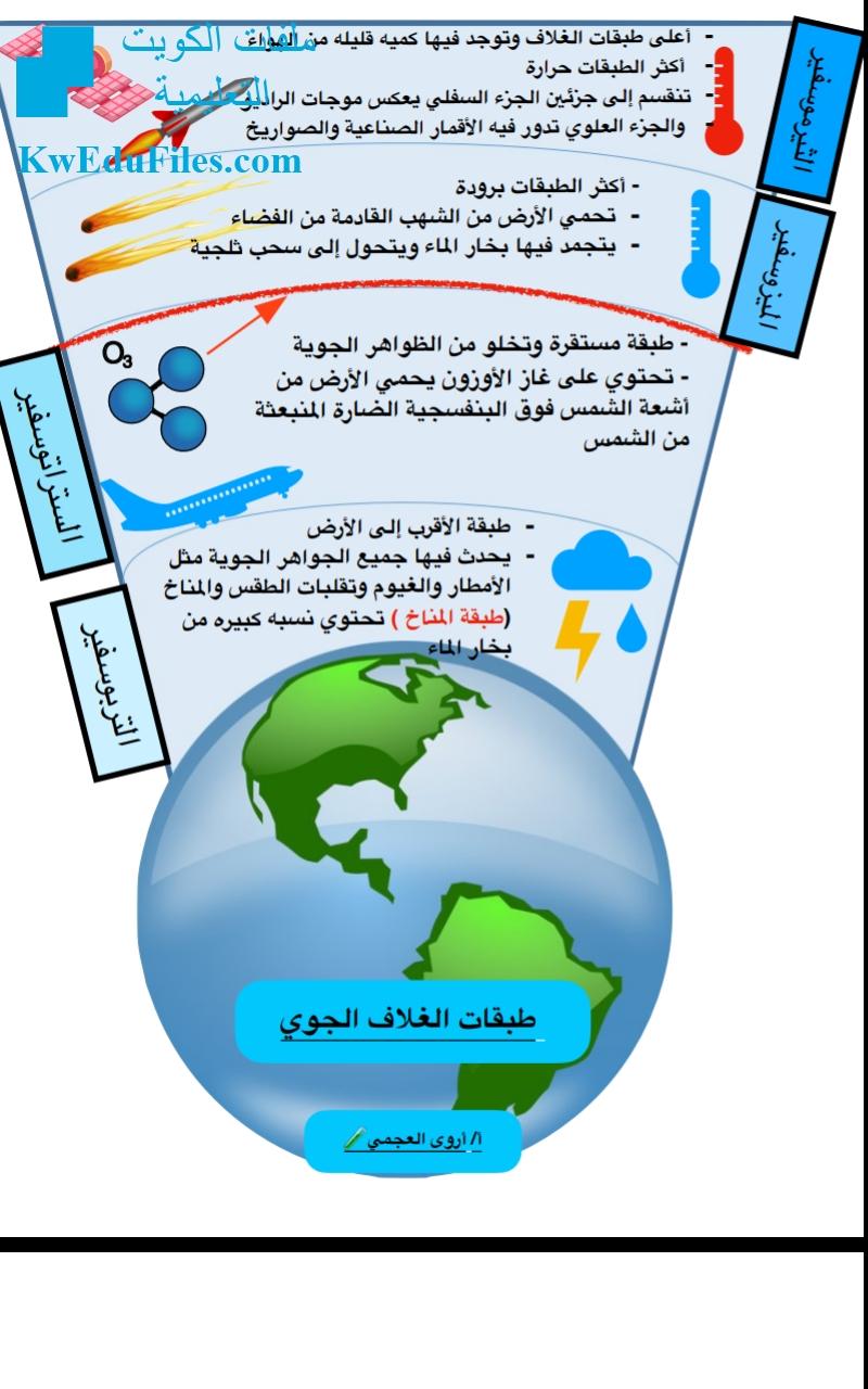طبقات الغلاف الجوي الصف الخامس علوم الفصل الأول المناهج الكويتية